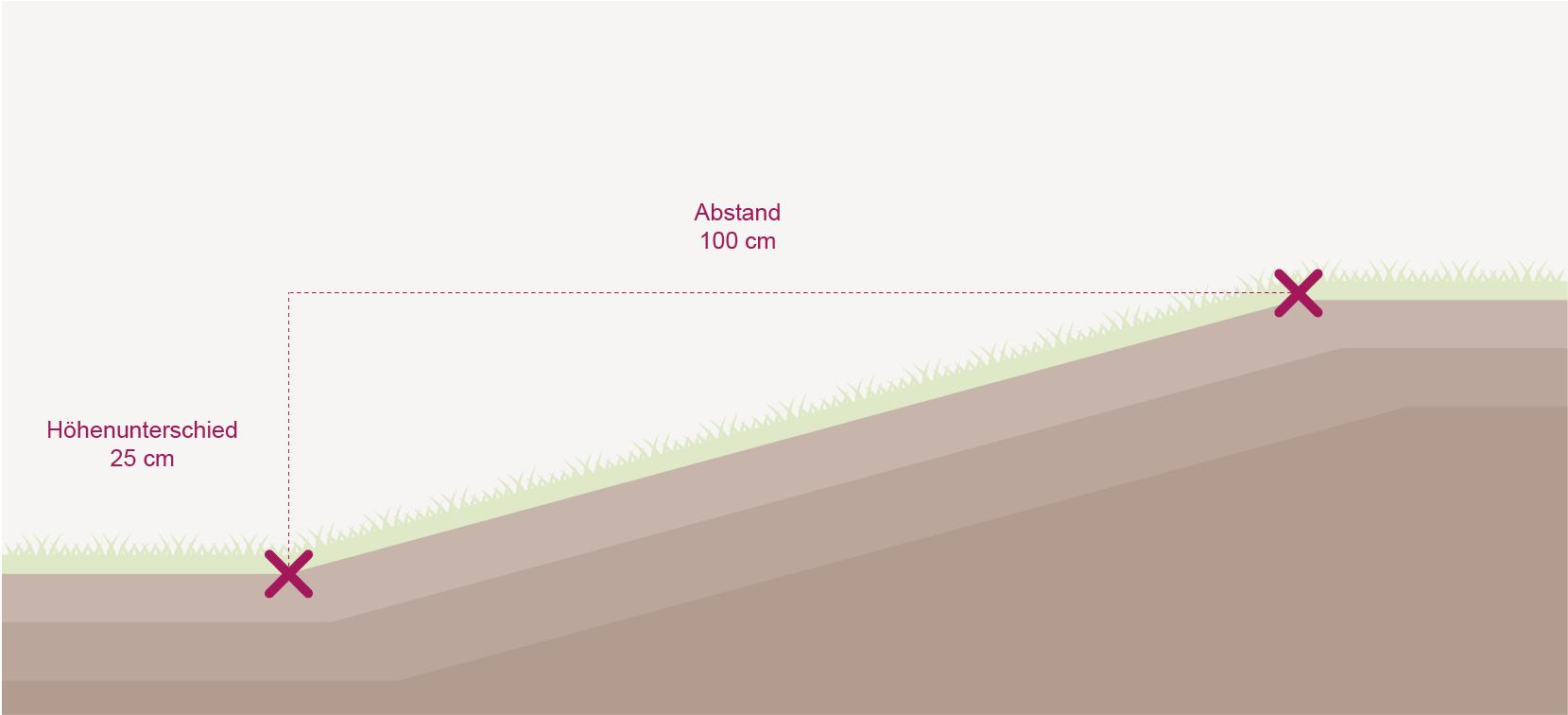 rasenroboter für steiles gelände-berechnen